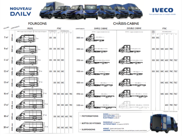 Iveco – Poster Gamme Daily
